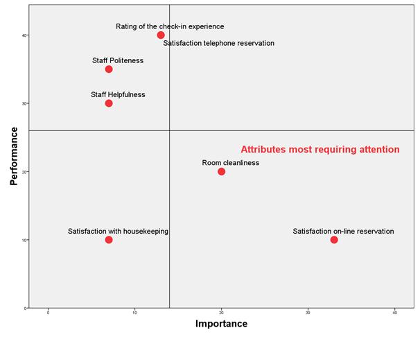 importance performance image