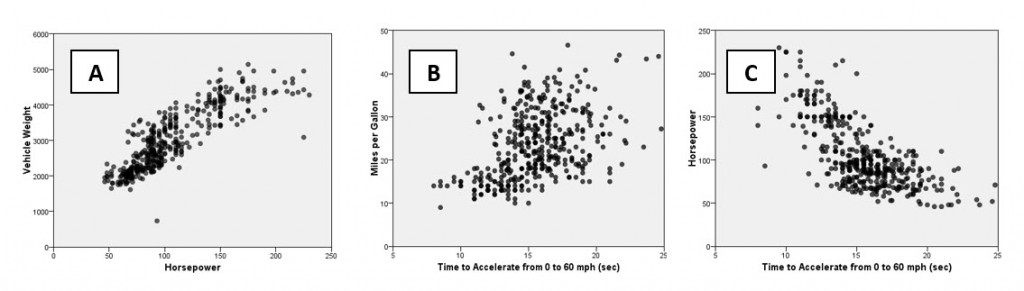 example scatterplots