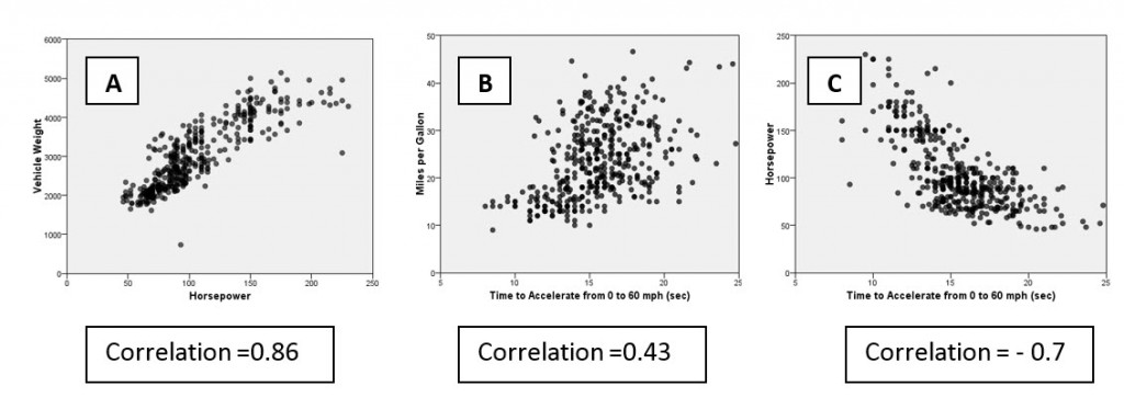 example scatterplots with correlation values