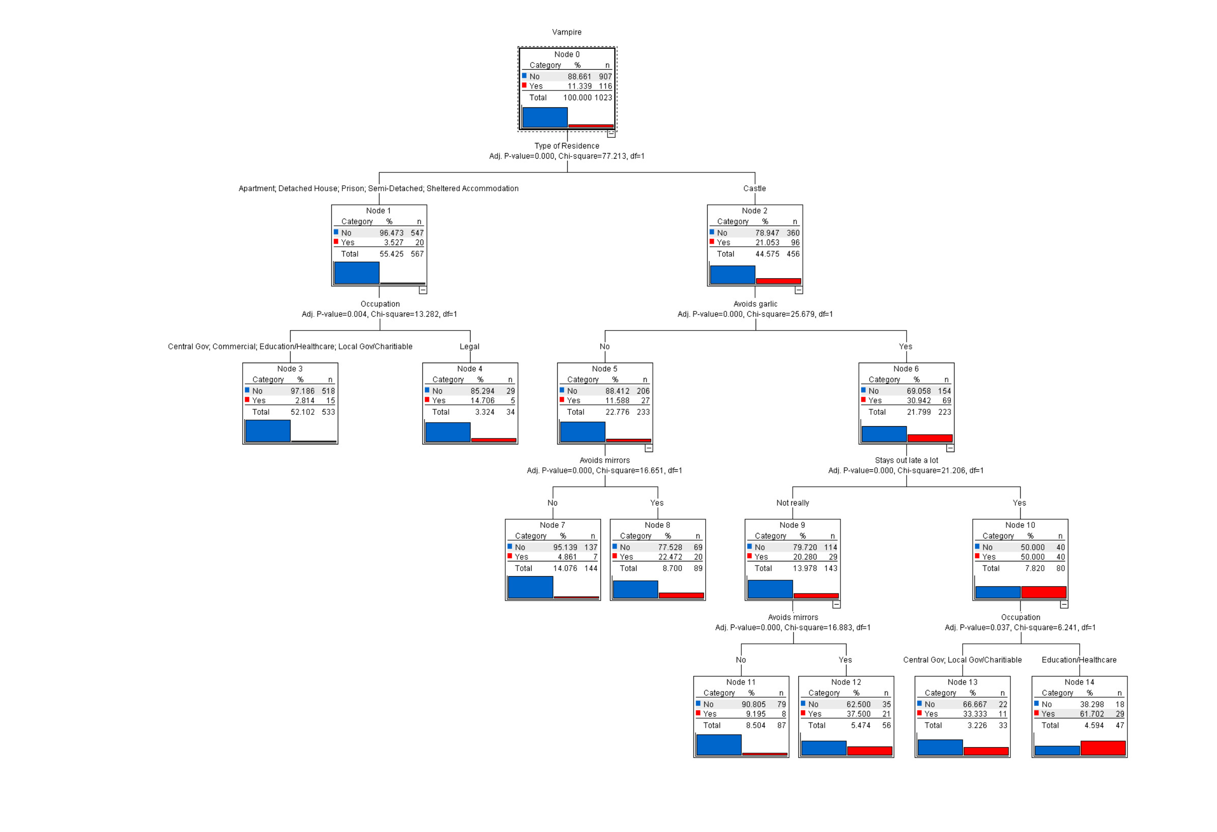 A vampire detecting decision tree smart vision europe for Employee tree template
