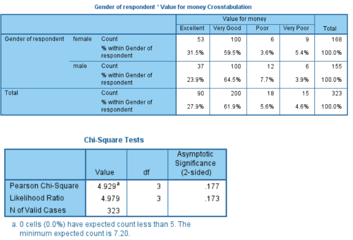 Crosstab output with associated Chi-square test of significance