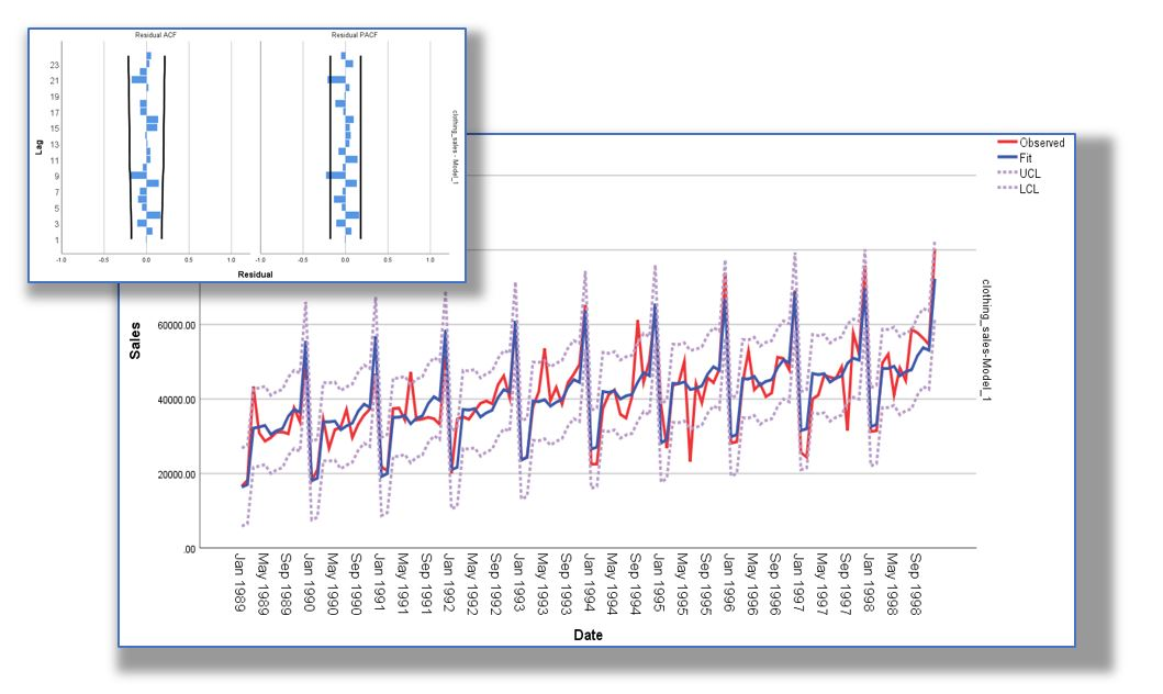 Technology Management Image: Introduction To Time Series Forecasting With IBM SPSS