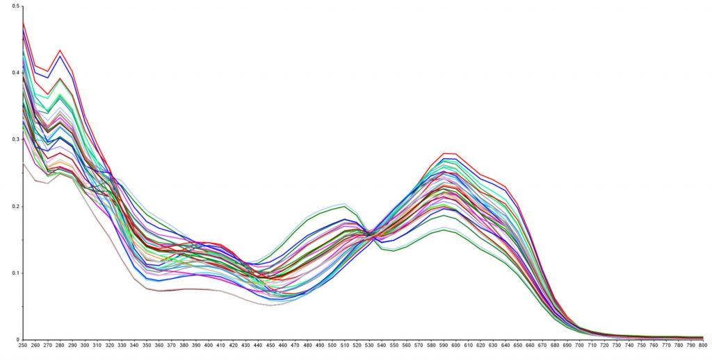 Spectral analysis chart in Unscrambler